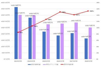 廣済堂の2013年~2018年3月決算の経常利益、葬祭セグメント利益、葬祭の利益比率