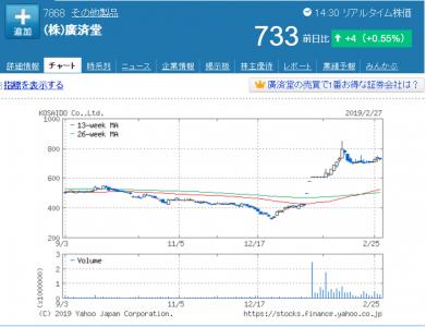 廣済堂2019年2月28日現在の株価と6か月チャート