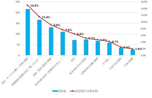 優越的地位の濫用規制上問題となり得る行為が見られた取引の状況(行為類型別)グラフ