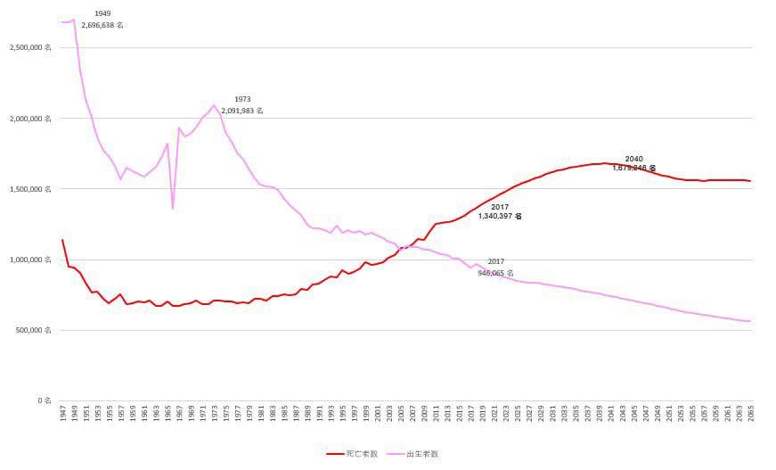 平成29年人口動態調査死亡数推移と予測