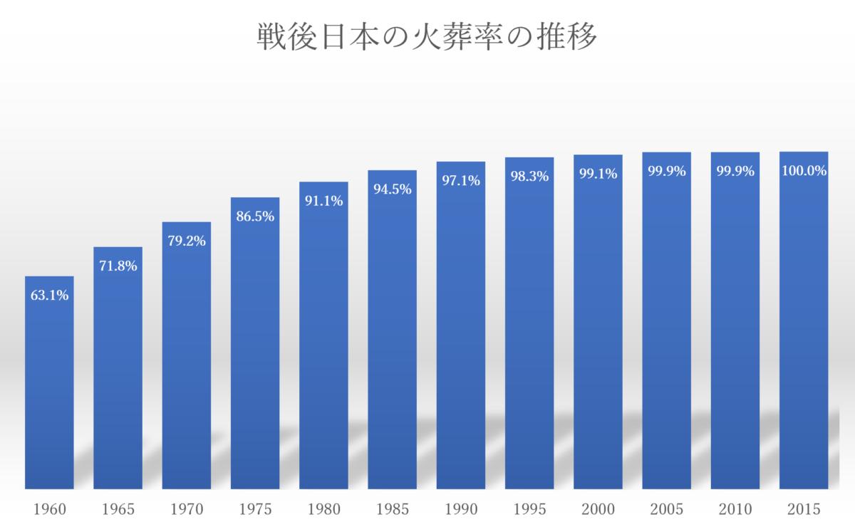 戦後日本の火葬率の推移